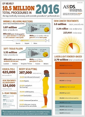 ASDS Procedure Survey Results Infographic