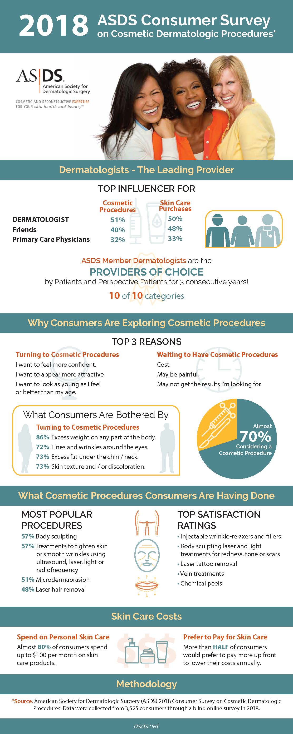 2018 Consumer Survey Infographic