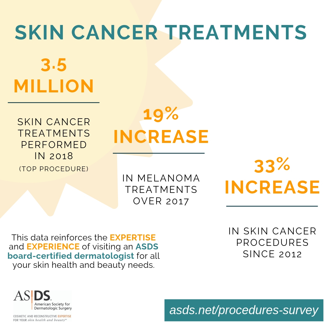 2018 Procedures Survey - Skin Cancer Graphic